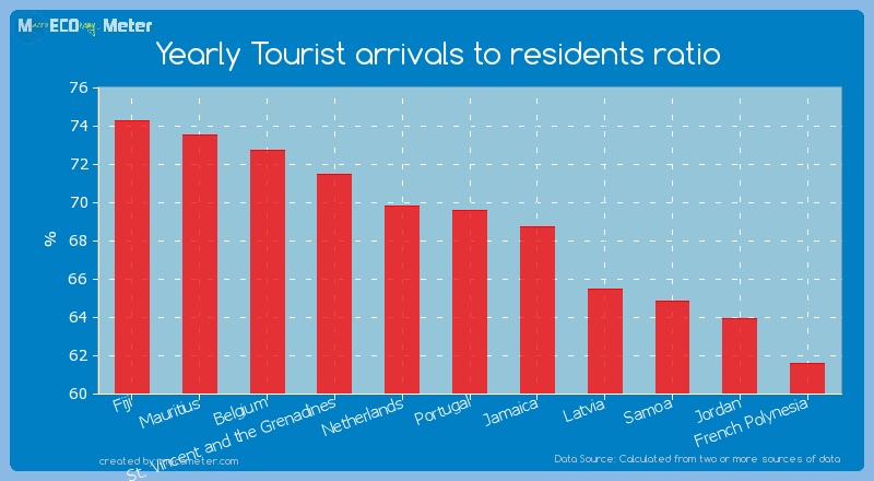Yearly Tourist arrivals to residents ratio of Portugal