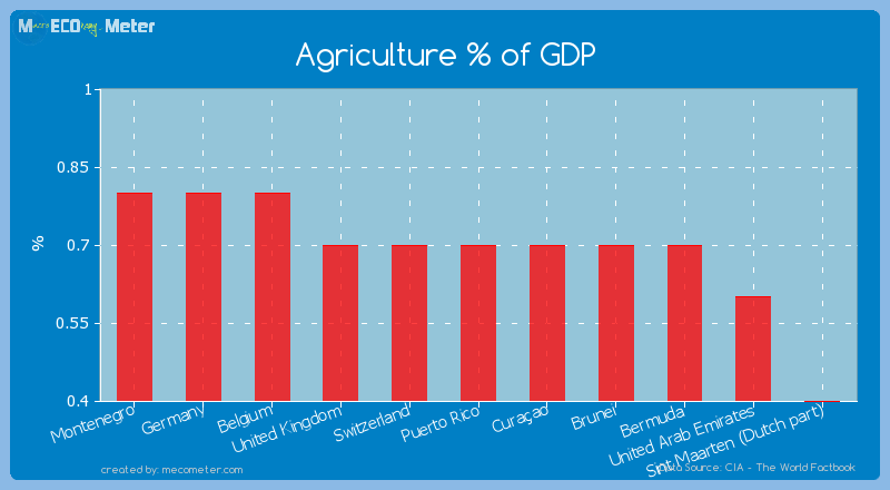 Agriculture % of GDP of Puerto Rico