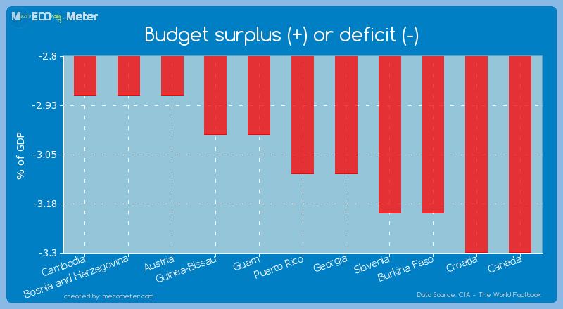 Budget surplus (+) or deficit (-) of Puerto Rico