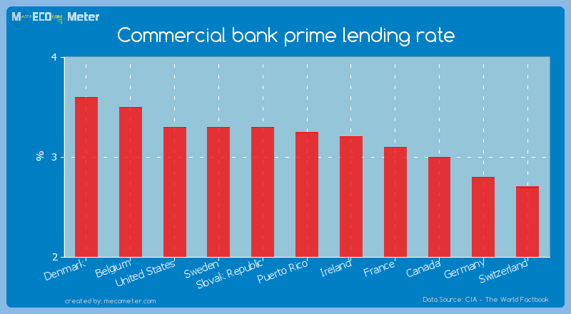Commercial bank prime lending rate of Puerto Rico