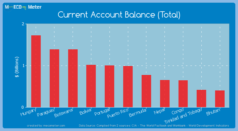 Current Account Balance (Total) of Puerto Rico