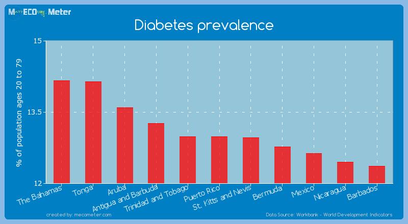 Diabetes prevalence of Puerto Rico
