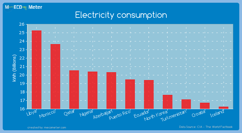 Electricity consumption of Puerto Rico