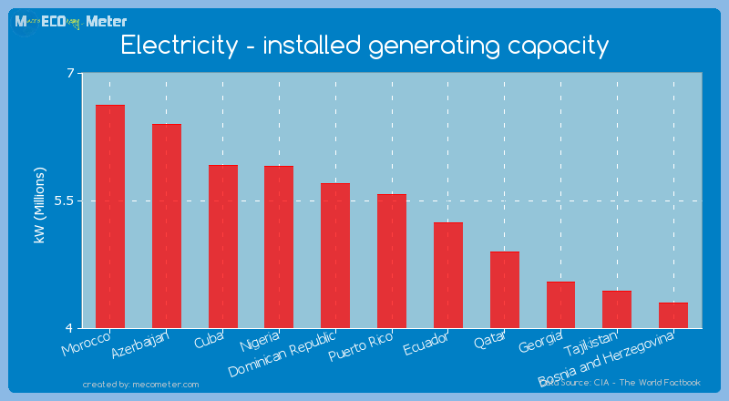 Electricity - installed generating capacity of Puerto Rico