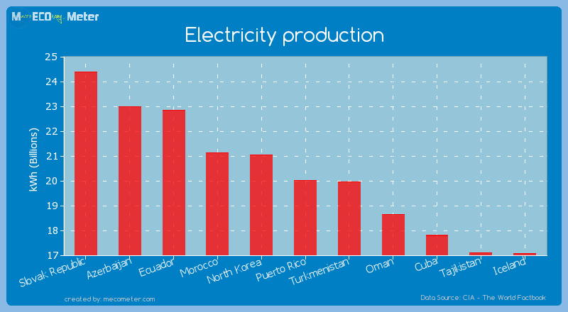 Electricity production of Puerto Rico