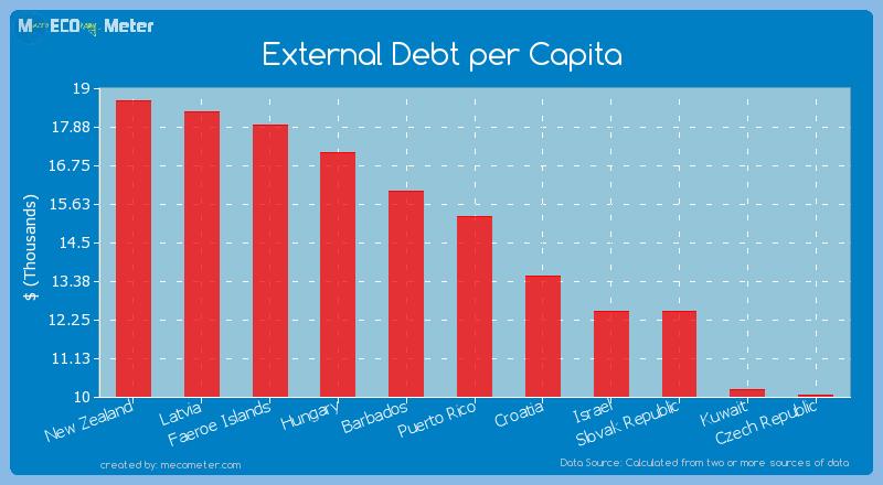 External Debt per Capita of Puerto Rico