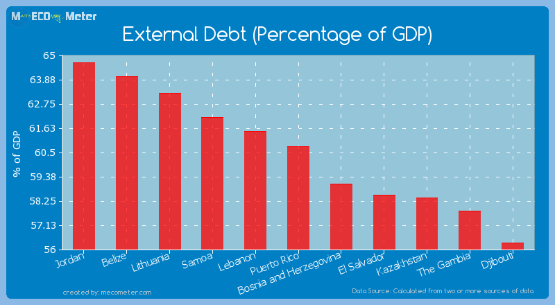 External Debt (Percentage of GDP) of Puerto Rico