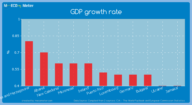 GDP growth rate of Puerto Rico