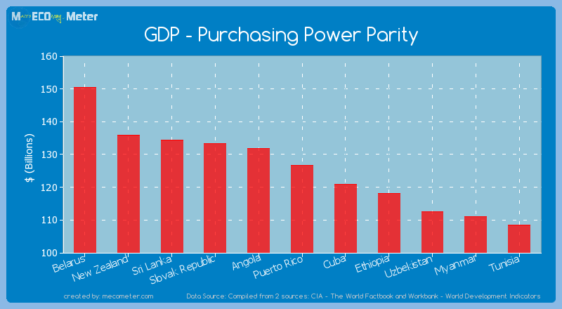 GDP - Purchasing Power Parity of Puerto Rico