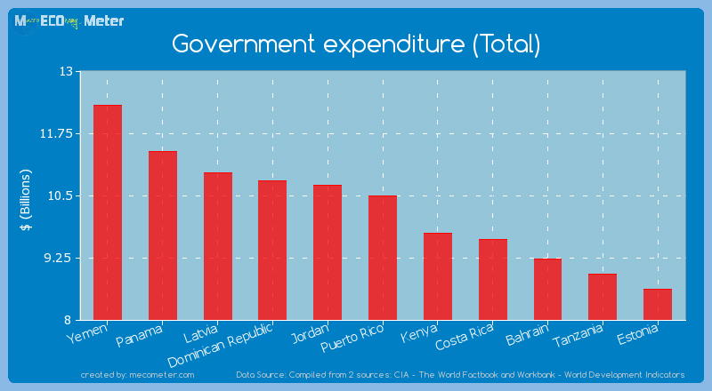 Government expenditure (Total) of Puerto Rico