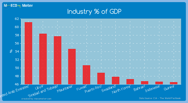 Industry % of GDP of Puerto Rico