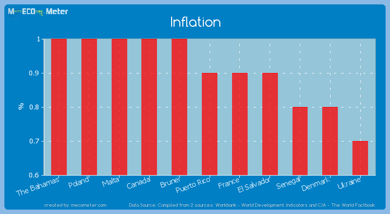 Inflation of Puerto Rico