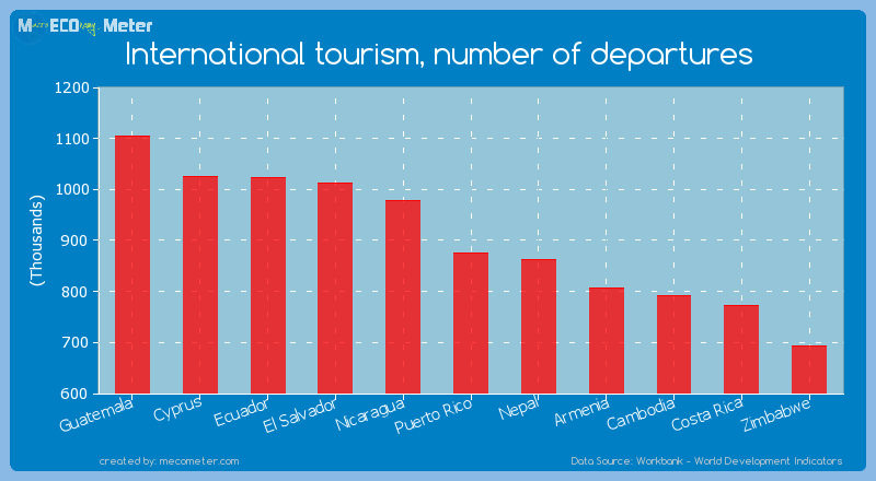 International tourism, number of departures of Puerto Rico