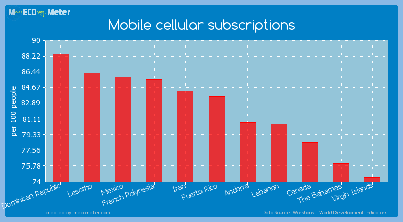 Mobile cellular subscriptions of Puerto Rico