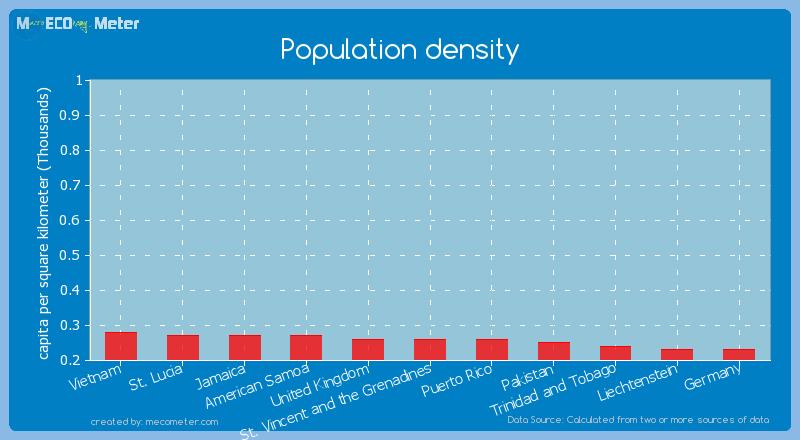 Population density of Puerto Rico