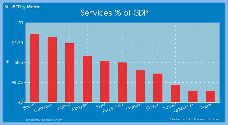 Services % of GDP of Puerto Rico