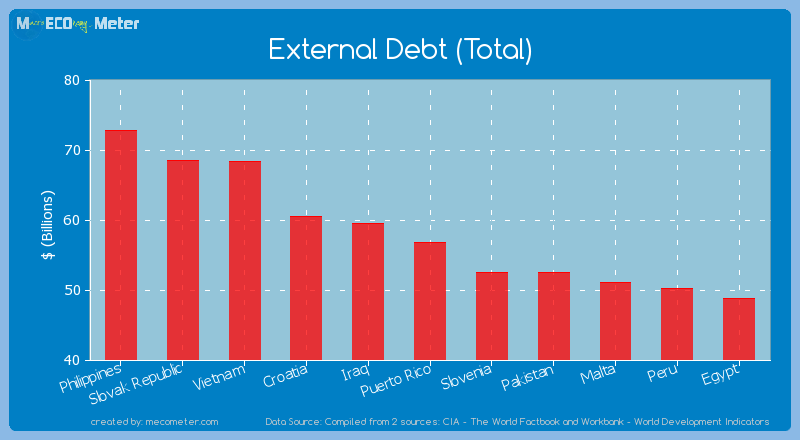 External Debt (Total) of Puerto Rico