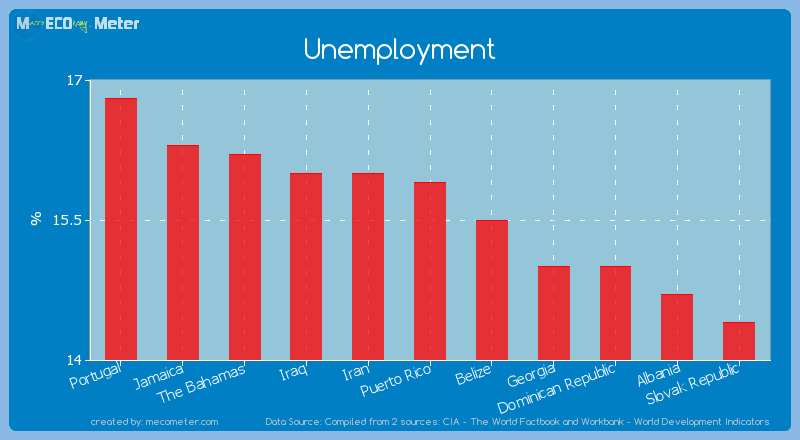 Unemployment of Puerto Rico