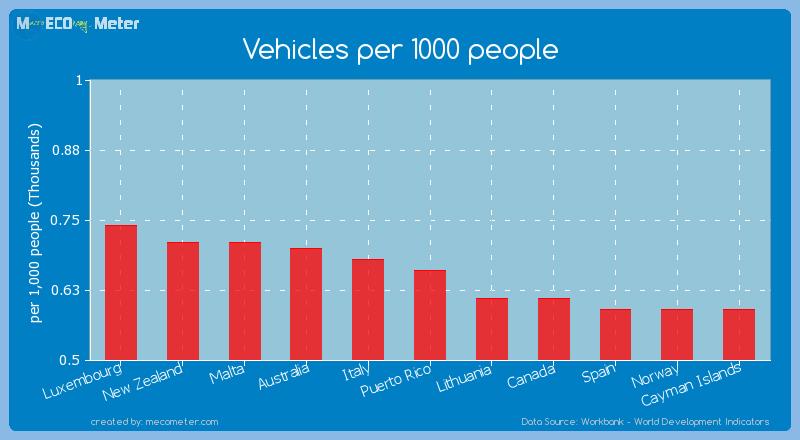 Vehicles per 1000 people of Puerto Rico