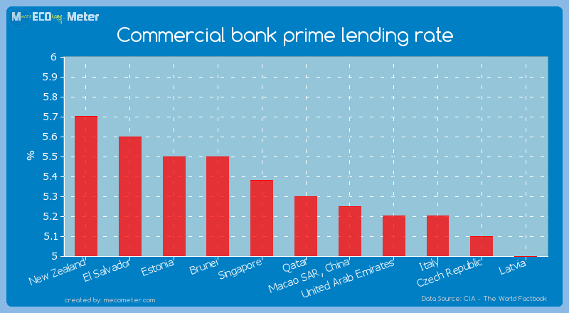 Commercial bank prime lending rate of Qatar