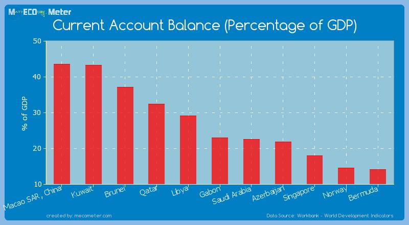 Current Account Balance (Percentage of GDP) of Qatar