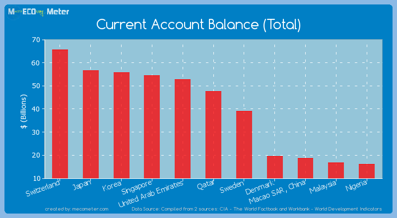 Current Account Balance (Total) of Qatar