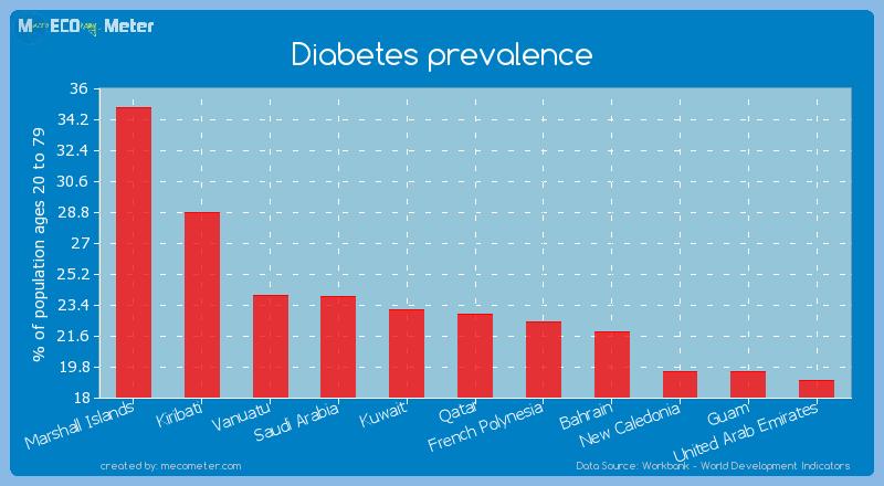 Diabetes prevalence of Qatar