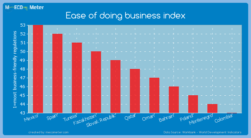 Ease of doing business index of Qatar