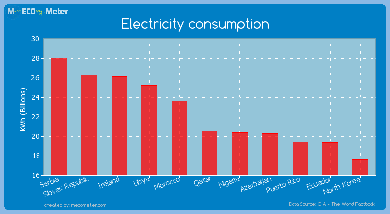 Electricity consumption of Qatar
