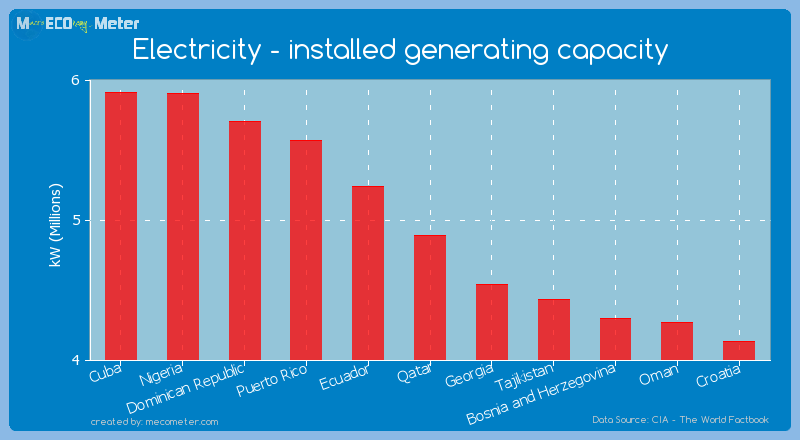 Electricity - installed generating capacity of Qatar