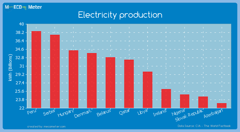 Electricity production of Qatar