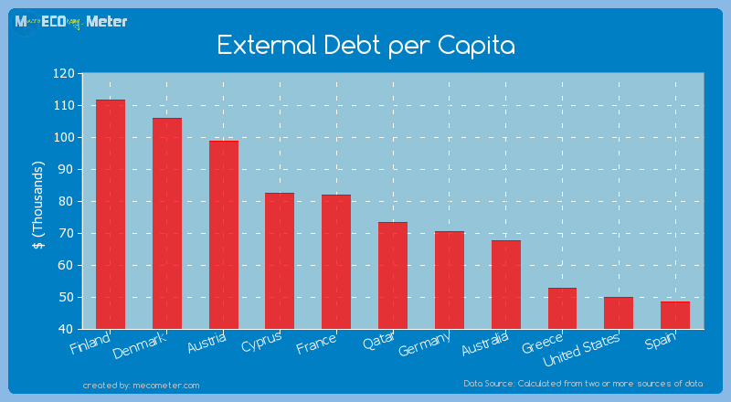 External Debt per Capita of Qatar