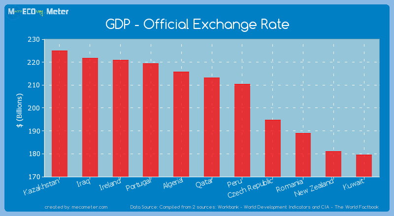 GDP - Official Exchange Rate of Qatar