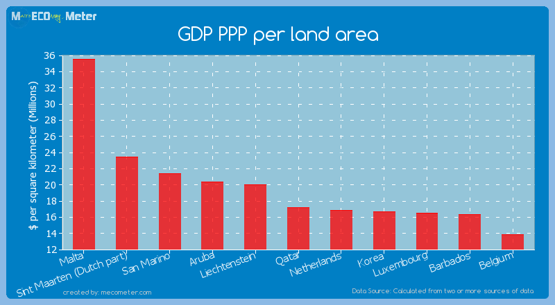 GDP PPP per land area of Qatar