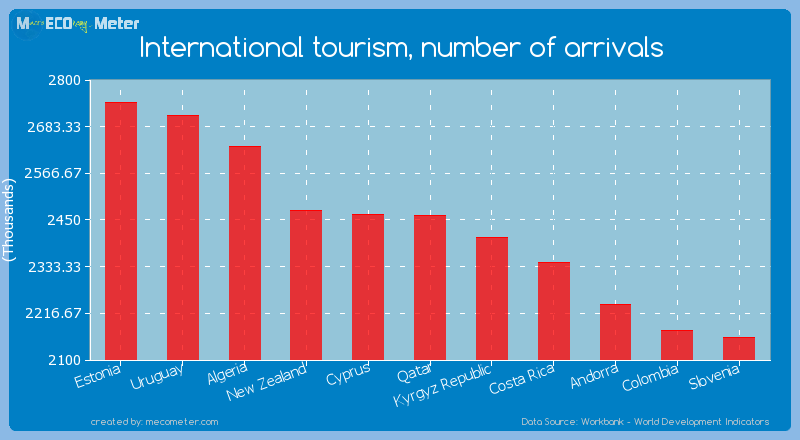International tourism, number of arrivals of Qatar