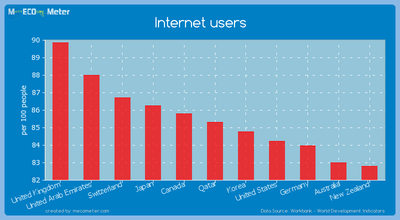Internet users of Qatar