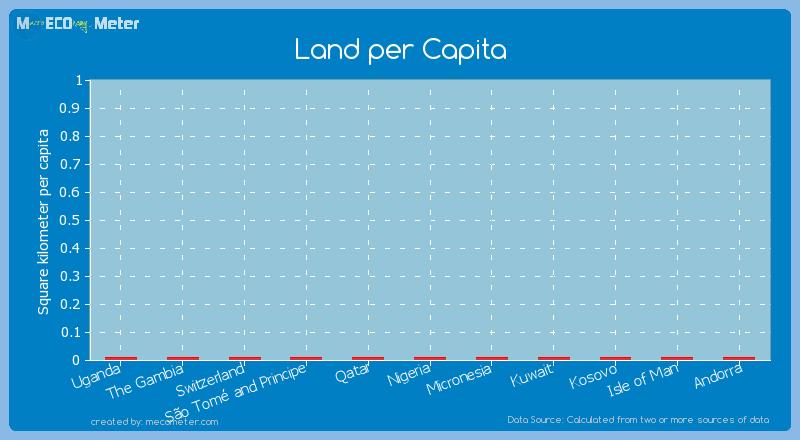 Land per Capita of Qatar