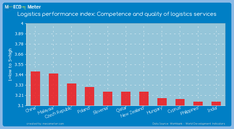 Logistics performance index: Competence and quality of logistics services of Qatar