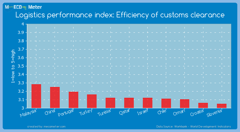 Logistics performance index: Efficiency of customs clearance of Qatar