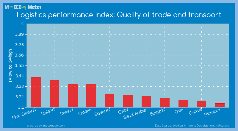 Logistics performance index: Quality of trade and transport of Qatar
