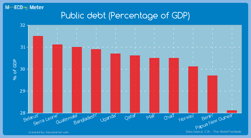 Public debt (Percentage of GDP) of Qatar