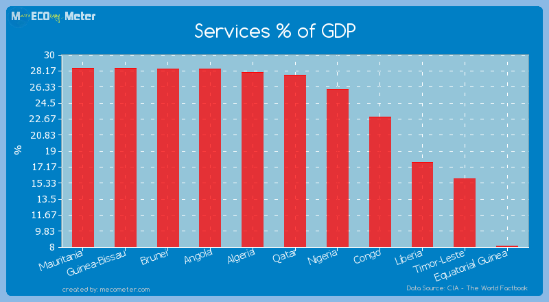Services % of GDP of Qatar