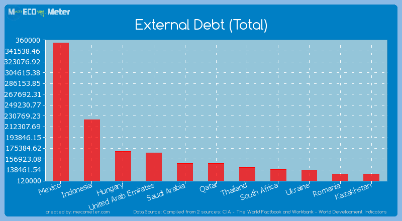 External Debt (Total) of Qatar
