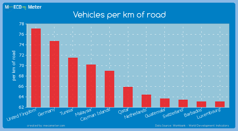Vehicles per km of road of Qatar