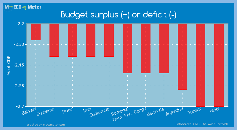 Budget surplus (+) or deficit (-) of Romania