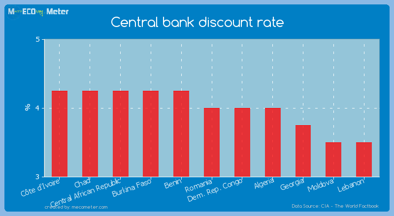 Central bank discount rate of Romania