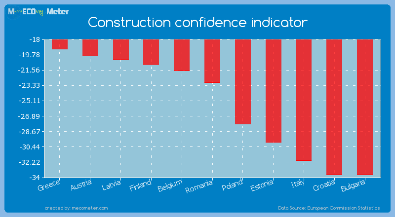 Construction confidence indicator of Romania