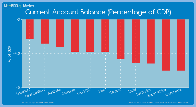 Current Account Balance (Percentage of GDP) of Romania