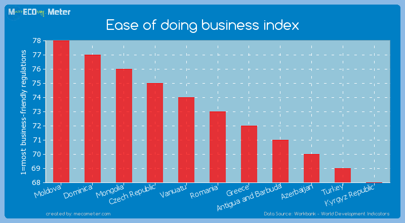 Ease of doing business index of Romania