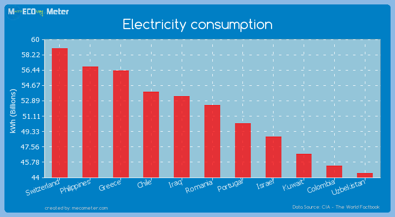 Electricity consumption of Romania